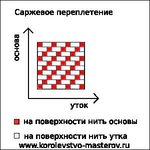 Схема плетения тканей