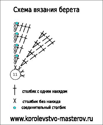 Схема вязания женского берета