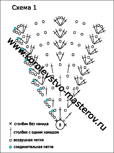 Схема вязания панамки крючком.
