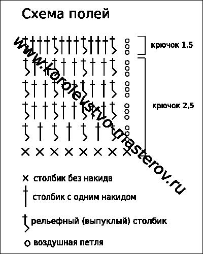 Как вязать крючком простые схемы для начинающих
