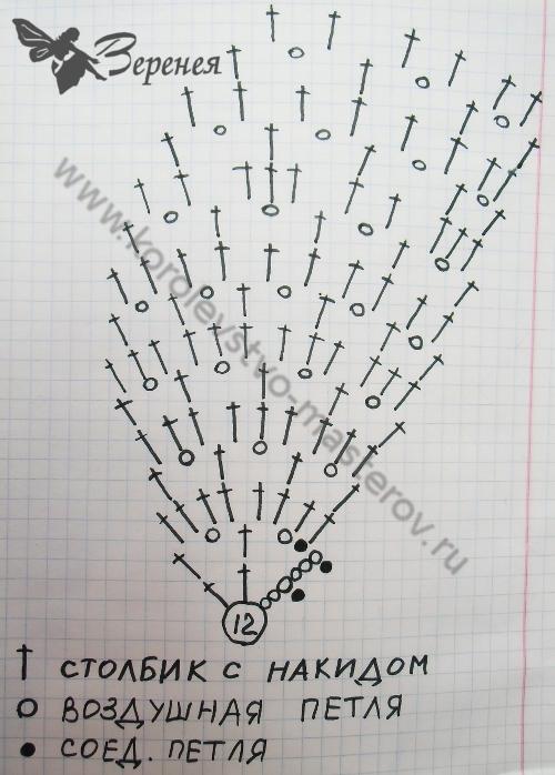 Схема вязания летней детской