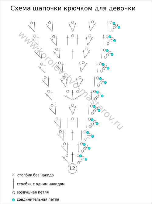 Схема вязания шапочки крючком