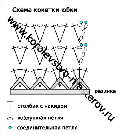 Схема вязания кокетки юбки