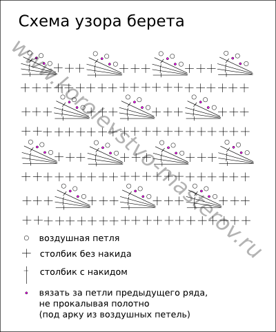 Схема вязания узора берета