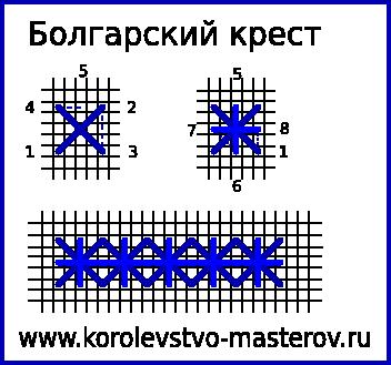 Схема простого креста в вышивке крестом 118