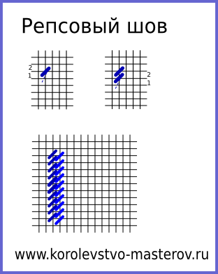 Репсовый шов (рубчатый
